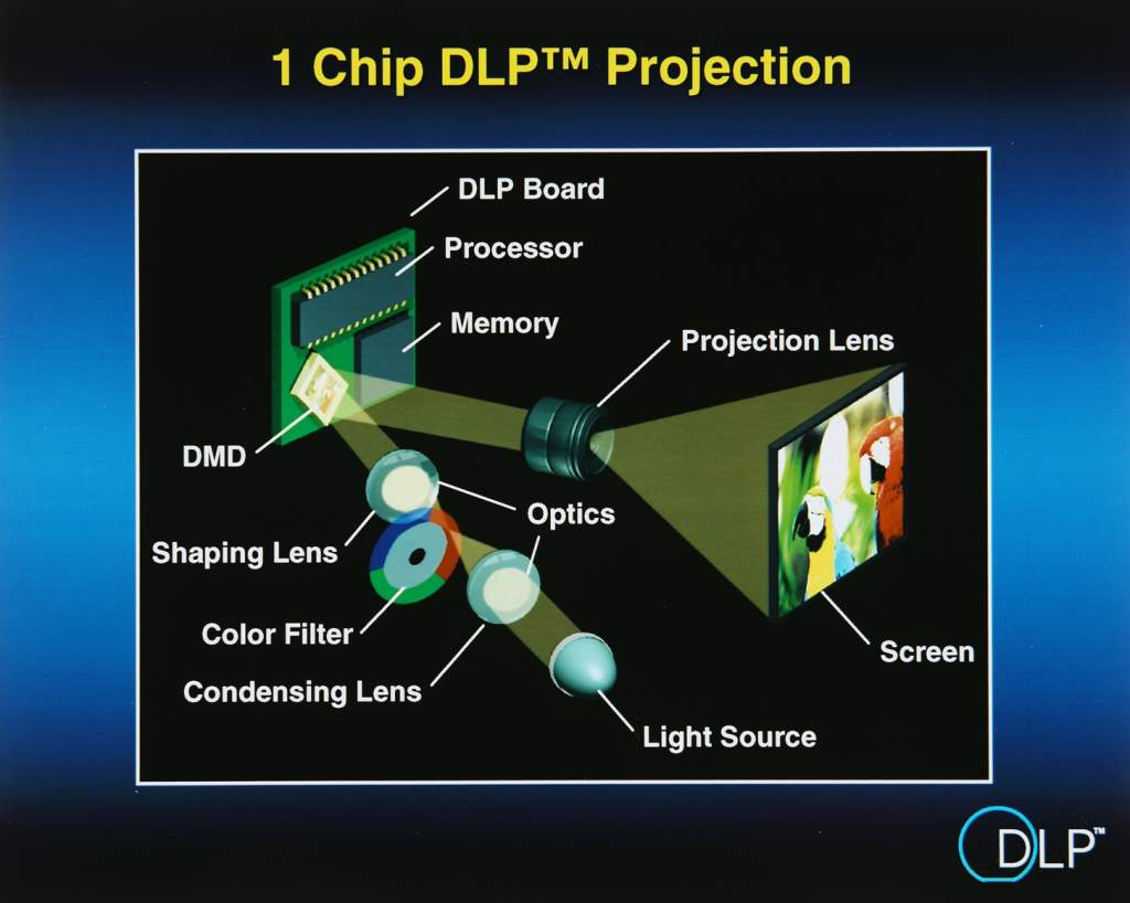 Schematic of a DLP projector