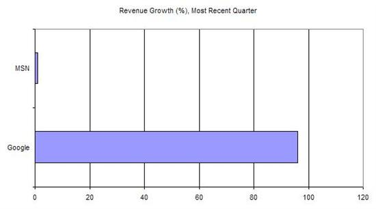 Quarterly Revenue Growth